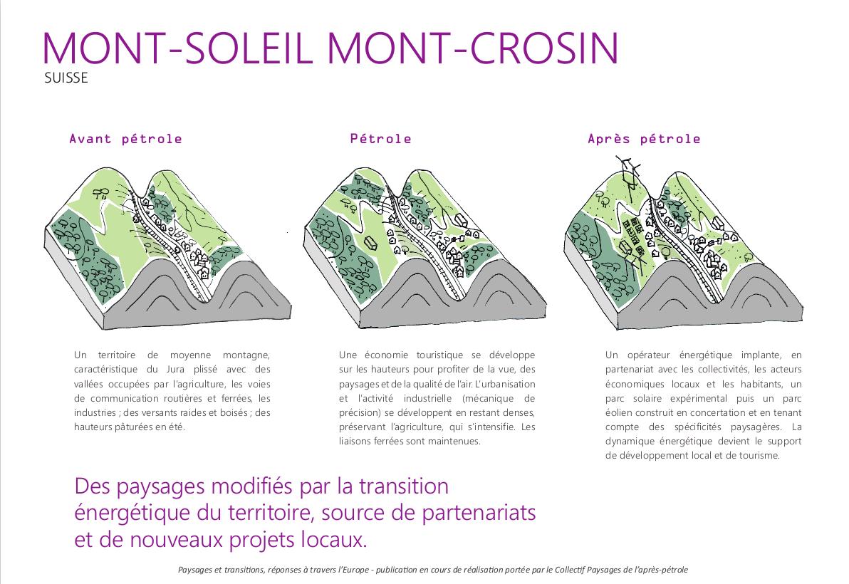 Mont Soleil Mont Crosin